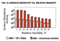 Surface Resistivity vs. Relative Humidity