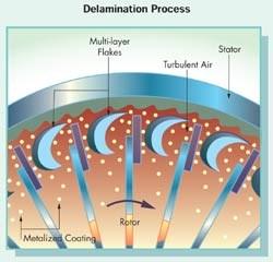 Delamination Process