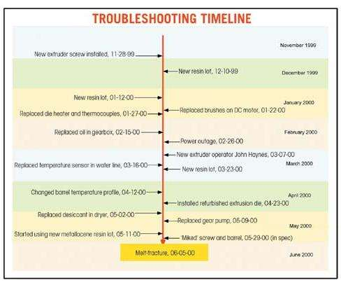 Troubleshooting timeline