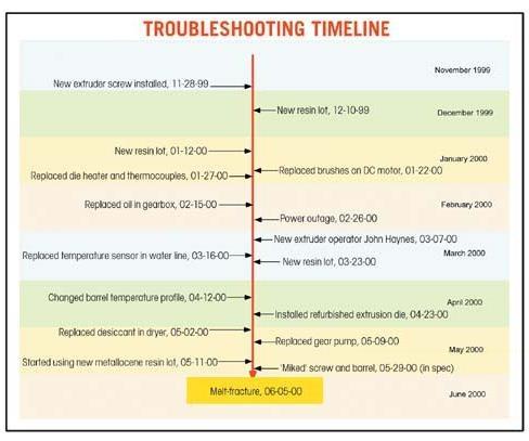 Troubleshooting timeline