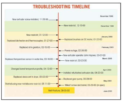 Extrusion Troubleshooter  sc 1 st  Plastics Technology & Extrusion Troubleshooter : Plastics Technology