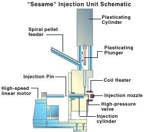 Sesame micromolding press