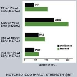 Notched Izod Impact Strength