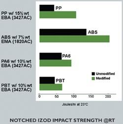 Notched Izod Impact Strength