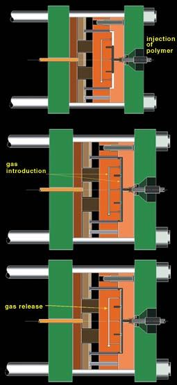 Gas injection