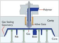 Ribs and bosses help confine the gas to specific areas of the part surface