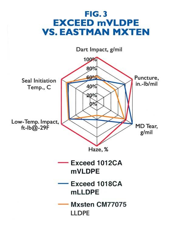 EXCEED MVLDPE VS. DOW ATTANE