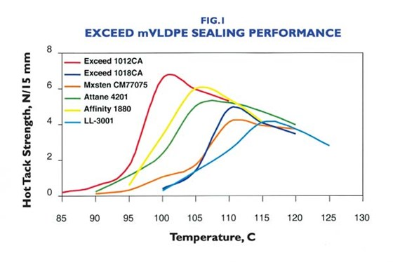 Exceed mVLDPE Sealing Performance