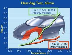 Heat-Sag Test