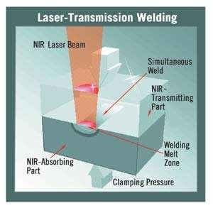 Laser Transmission Welding