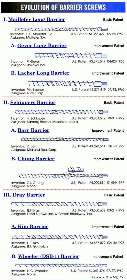 Evolution Of Barrier Screws