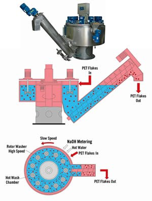 Hot-wash system for PET flake