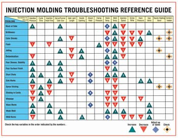 Injection Molding Chart Fixes