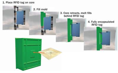 Insert molding RFID labels into plastic parts