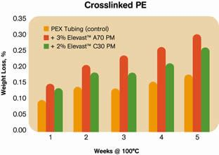 Novel Liquid Modifiers for Polyolefins Have Multiple ... on