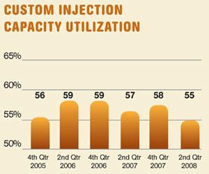 Custom Injection Capacity Utilization