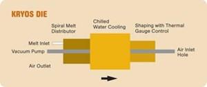 Water-cooled Kryos