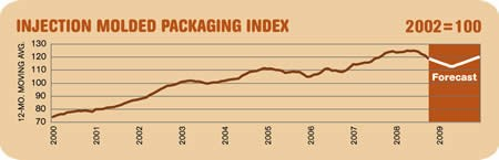 Injection Molded Packaging Index