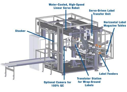 Highflex IML system