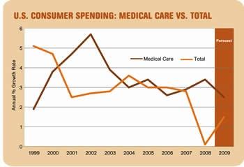 Medical Care Vs. Total