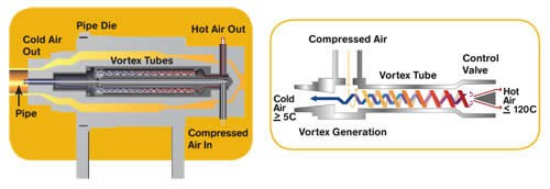 Schematic of iBA's new internally air-cooled pipe die