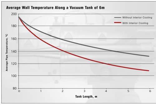 Internal air cooling