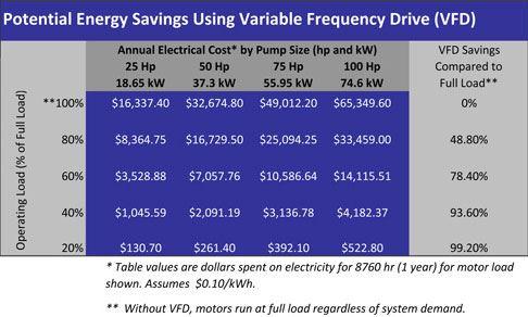 Potential Energy Savings Using VFD