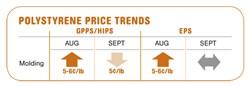 Resin Buying Strategies