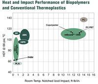 Bio-derived PLA