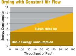 Drying with Constant Air Flow