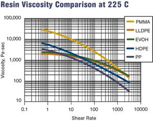 Resin Viscosity Comparison at 225 C