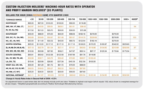 Hour Rates