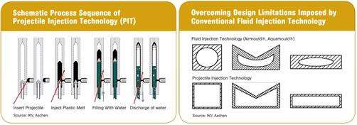 Projectile injection technology