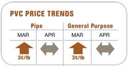 Price Trends