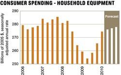 Consumer Spending - Household Equipment