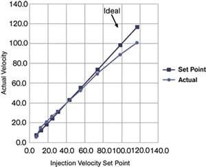 Figure 1 Set vs. Actual Velocities