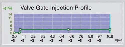 Valve Gate Injection Profile