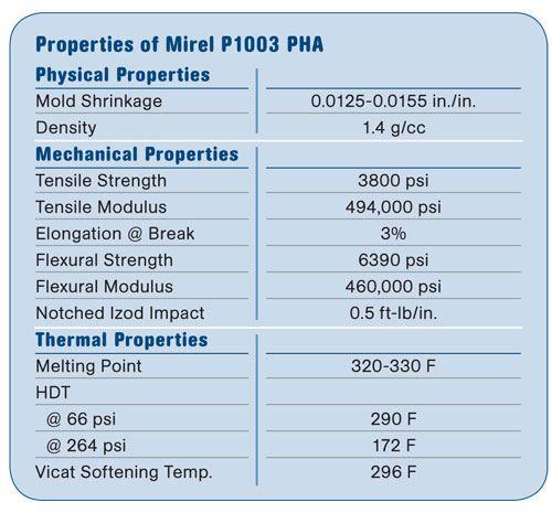 Properties of Mirel P1003 PHA