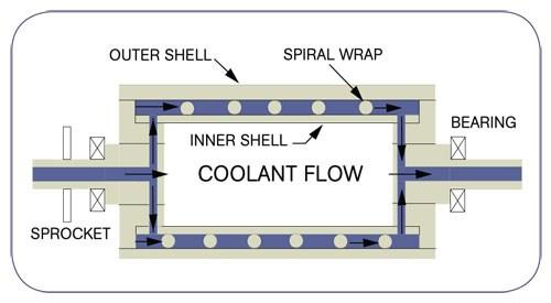 Coolant Flow