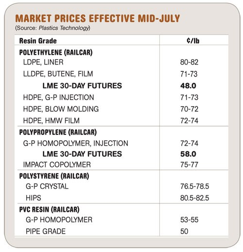 Market Prices Effective Mid-July