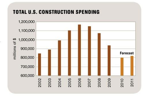 Total U.S. Construction Spending