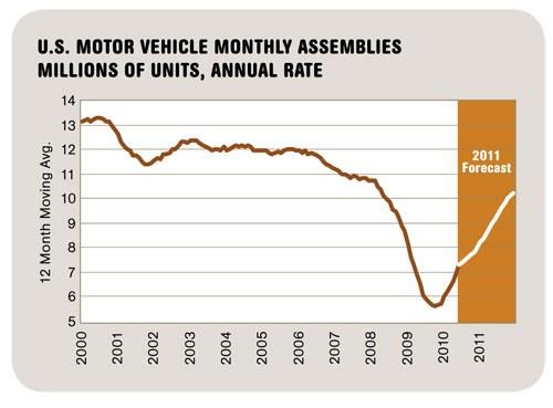 U.S. Motor Vehicle Monthly Assemblies