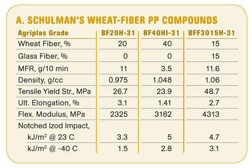 Wheat/Fiber PP Compounds