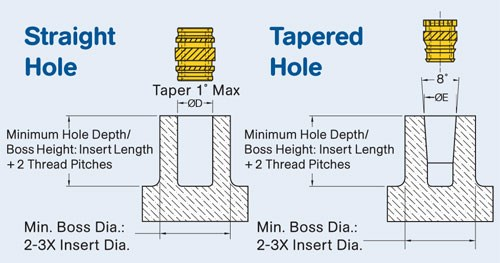 Molded holes are preferable to drilled holes