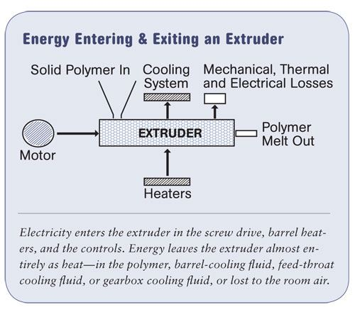 Energy Entering & Exiting an Extruder