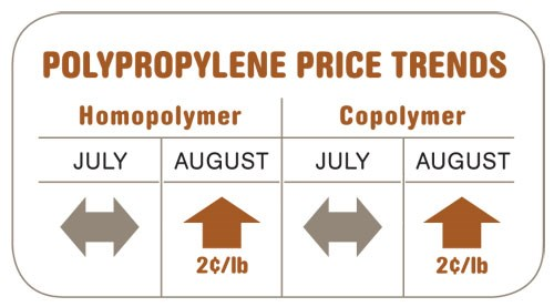 Polyproylene Price Trends