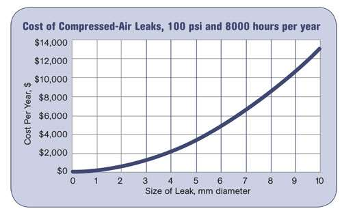 Cost of Compressed Air Leaks