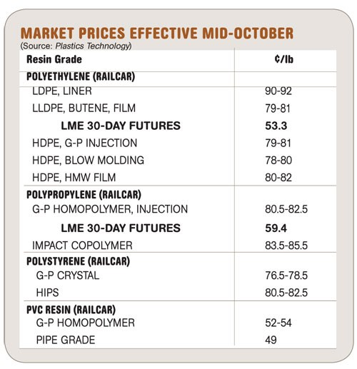 Market Prices Effective Mid-October