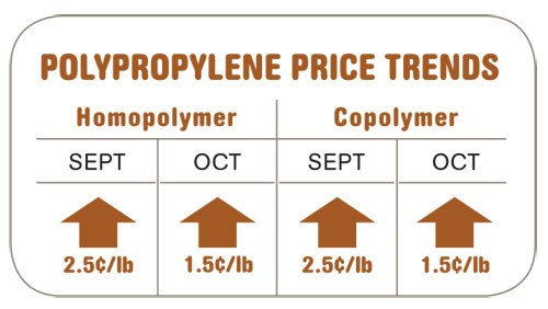 Polypropylene Price Trends