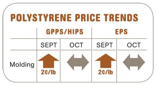Polystyrene Price Trends